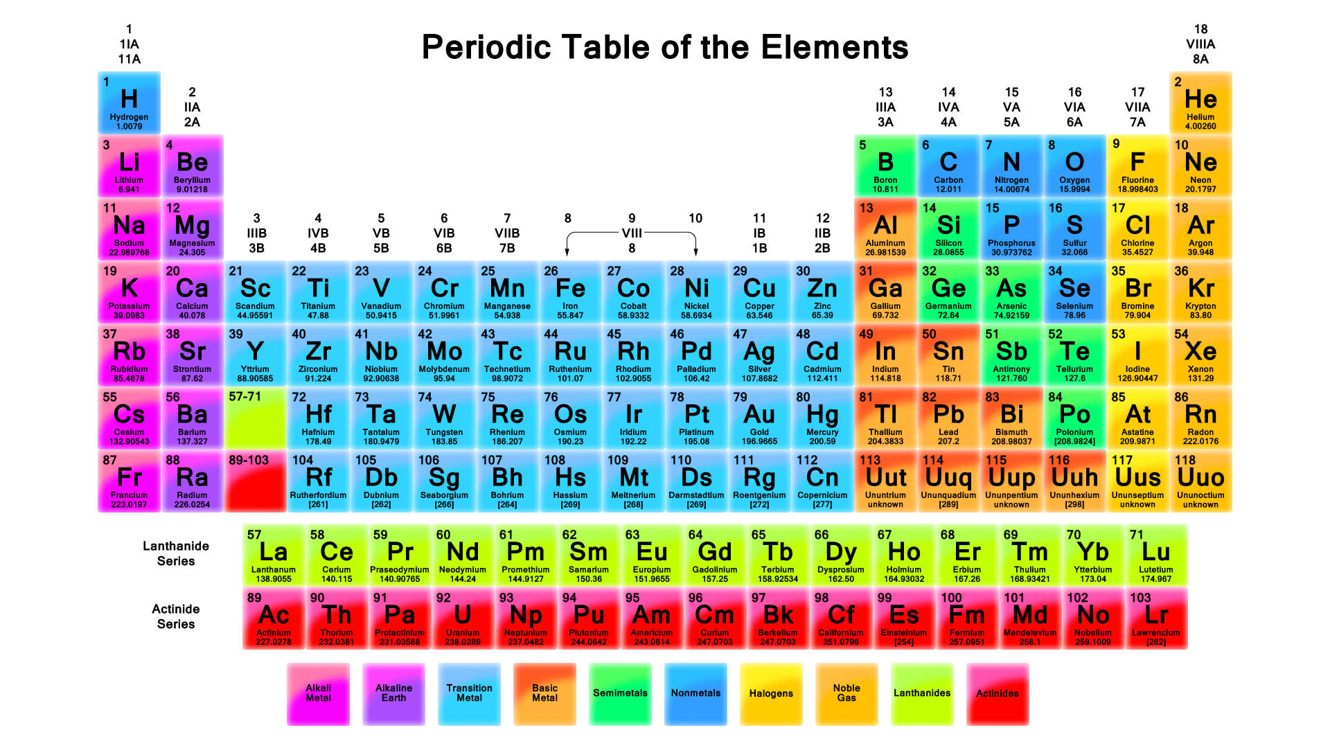Facebook s periodic table of genders religion culture for 02 periodic table