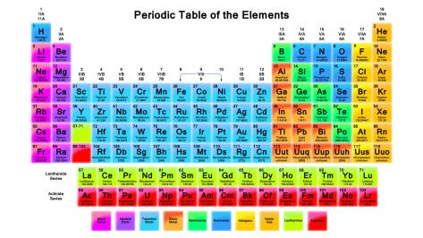 The periodic table of elements in its current form.  Source: Todd Helmenstine, chemistry.about.com