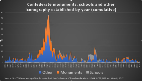 Confederate_monuments,_schools_and_other_iconography_established_by_year